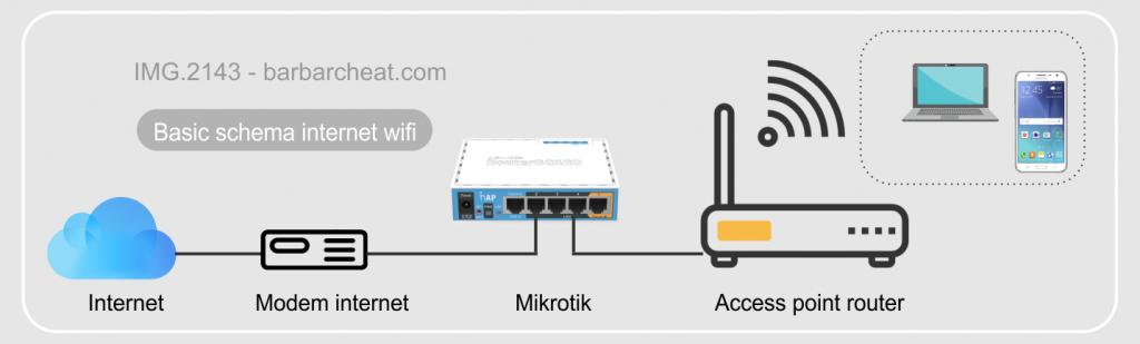 skema bisnis wifi mikrotik