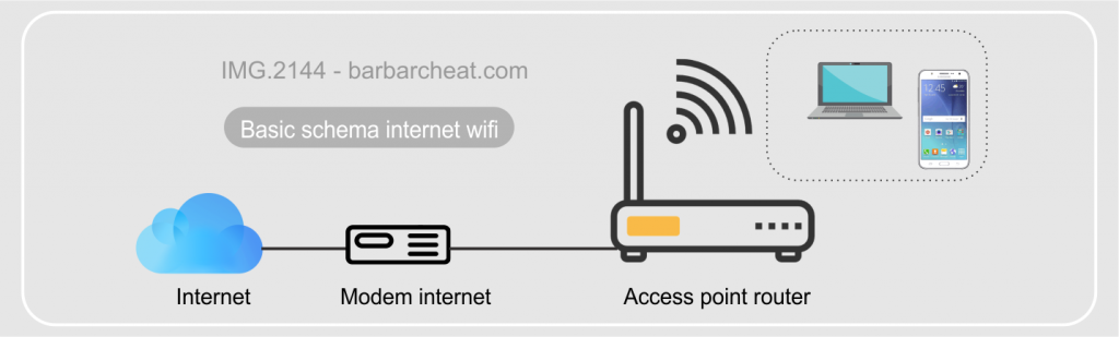 skema bisnis wifi tanpa mikrotik