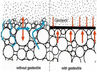 geotextile untuk pembangunan jalan